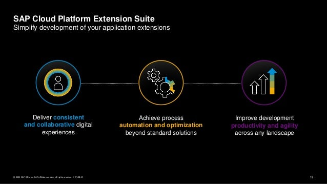 19PUBLIC© 2020 SAP SE or an SAP affiliate company. All rights reserved. ǀ Deliver consistent and collaborative digital exp...