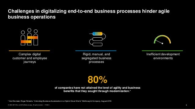 3PUBLIC© 2020 SAP SE or an SAP affiliate company. All rights reserved. ǀ Challenges in digitalizing end-to-end business pr...