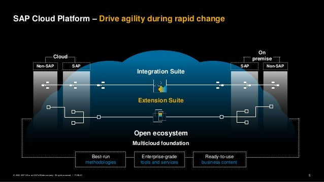 5PUBLIC© 2020 SAP SE or an SAP affiliate company. All rights reserved. ǀ Extension Suite Multicloud foundation Open ecosys...