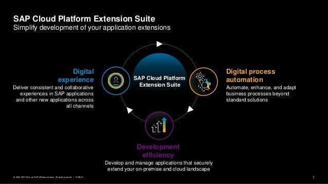 7PUBLIC© 2020 SAP SE or an SAP affiliate company. All rights reserved. ǀ SAP Cloud Platform Extension Suite Digital proces...