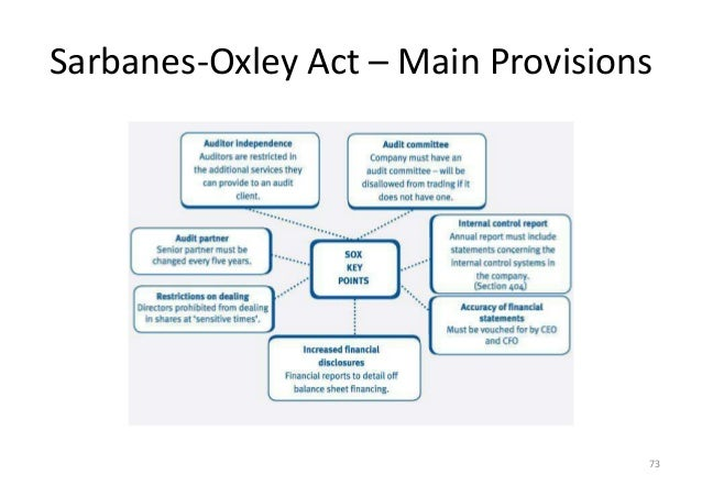 why the sarbanes oxley act should not Meant to aid small companies in raising capital and going public, the act lets small, start-up businesses ignore sarbanes-oxley's checks on internal controls for a few years.