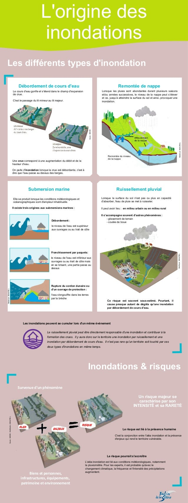 Un risque majeur se caractérise parson INTENSITÉ et sa RARETÉ Débordement de cours d'eau Remontée de nappe Submersion mar...