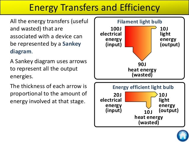 Electricity And Energy Revision