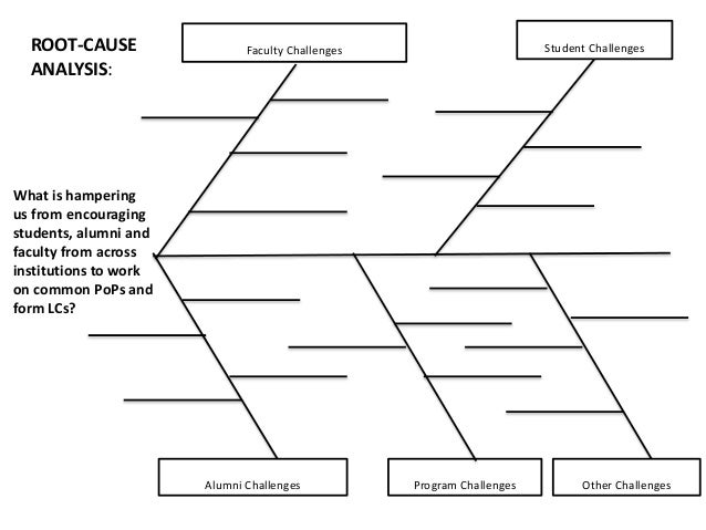 Root Cause Analysis Template. Faculty Challenges Student Challenges Alumni  Challenges Program Challenges What Is Hampering Us From Encouraging  Students,