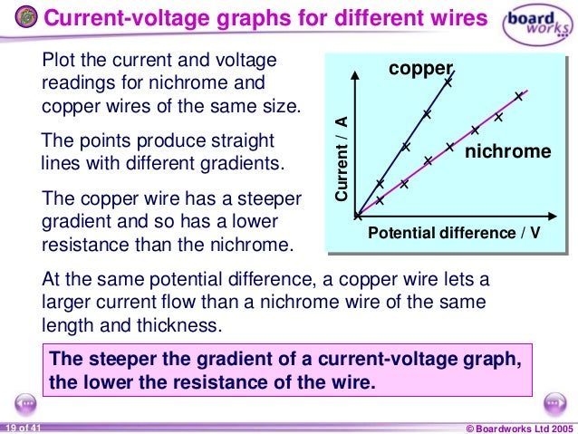 wire resistance ohms law Use ohms law to relate resistance, current and voltage  smaller diameter wires  have greater resistance temperature - heating a wire increases its resistance.