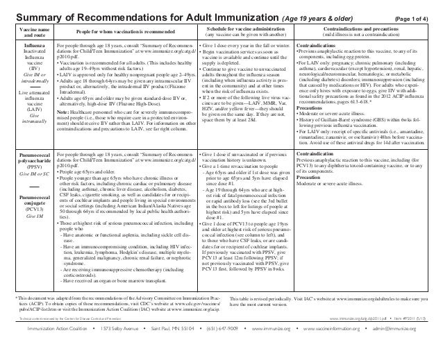Summary of Recommendations for Adult Immunization (Age 19 years & older) 	 Vaccine name and route Influenza Inactivated In...