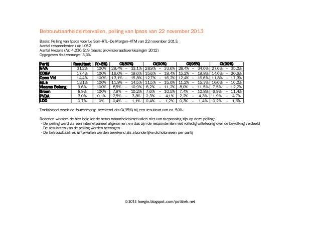 Betrouwbaarheidsintervallen, peiling van Ipsos van 22 november 2013 Basis: Peiling van Ipsos voor Le Soir–RTL–De Morgen–VT...