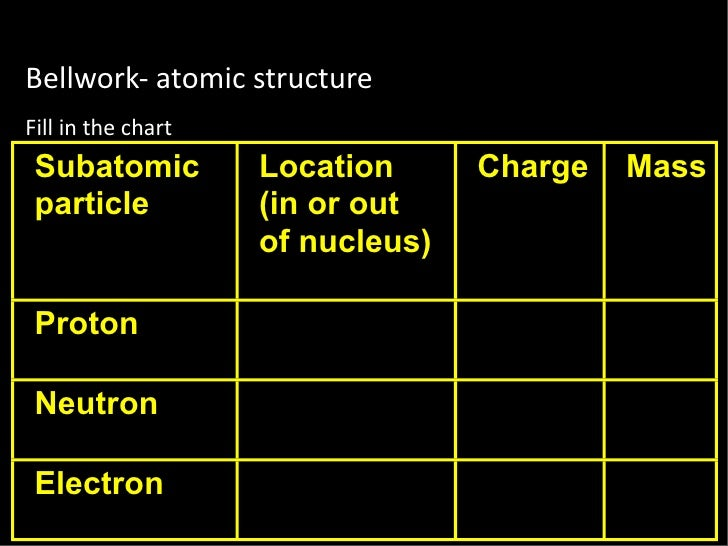 Bellwork‐atomicstructure Fillinthechart  Subatomic          Location      Charge   Mass  particle           (in or ou...