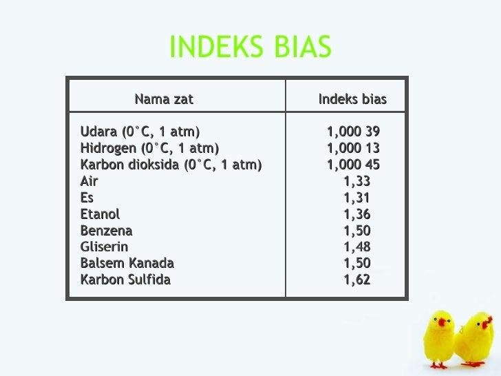 INDEKS BIAS <ul><li>  Nama zat   Indeks bias </li></ul><ul><li>Udara (0°C, 1 atm)   1,000 39 </li></ul><ul><li>Hidrogen (0...