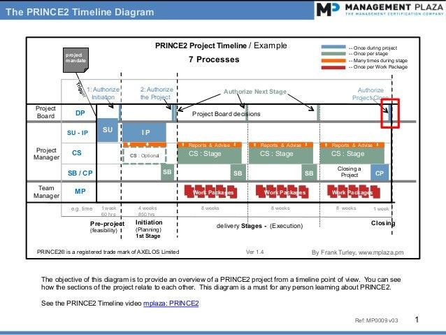 1 week 4 weeks 8 weeks 8 weeks 8 weekse.g. time DP 2: Authorize the Project CS CS : Stage CS : Stage CS : Stage I PSU - IP...