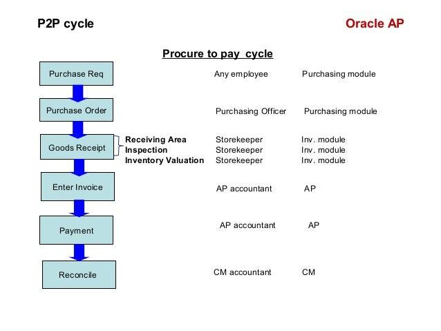 P2p oracle cycle