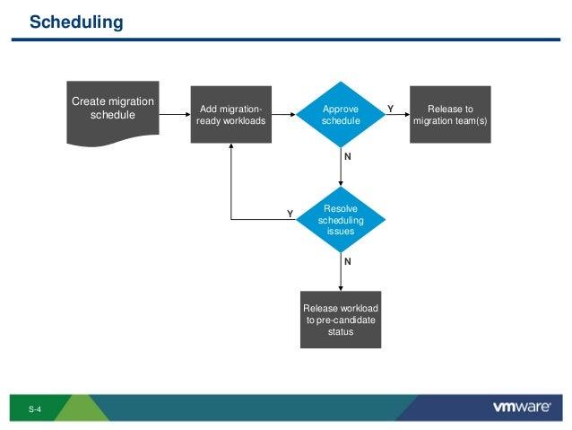 P2V migration process