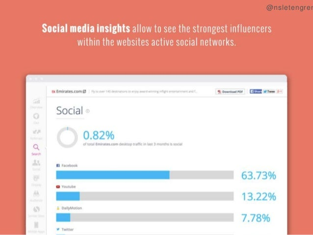 Social media insights allow to see the strongest influencers within the websites active social networks.