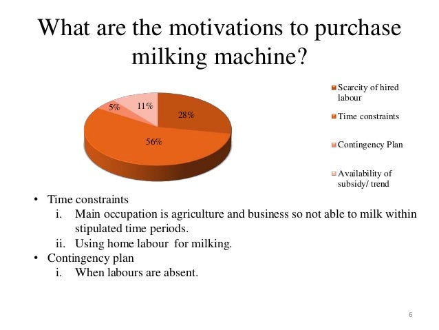 User And Market Study Of Milking Machine