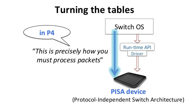 webinar slides  programming the network dataplane in p4