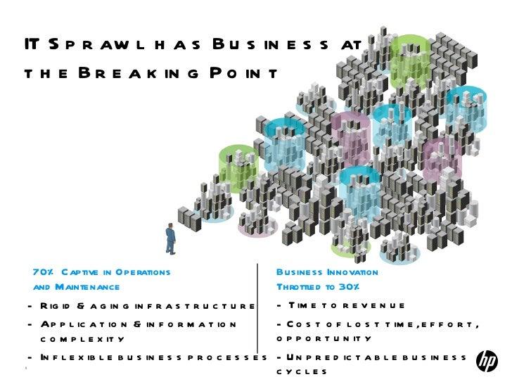 IT Sprawl has Business at  the Breaking Point <ul><li>Rigid & aging infrastructure </li></ul><ul><li>Application & informa...
