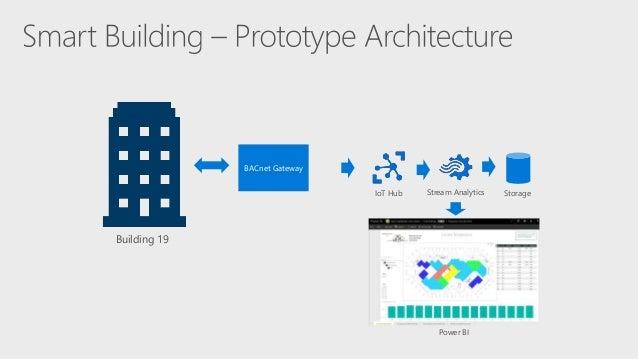 Build 2017 - P4041 - Smart buildings: Connecting Buildings to the Cloud Slide 3