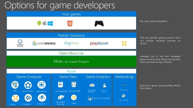 Build 2017 P4062 Delivering World Class Game