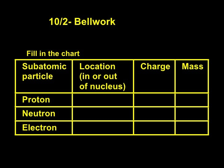 10/2- Bellwork   Fill in the chart Subatomic       Location      Charge   Mass particle        (in or out                 ...