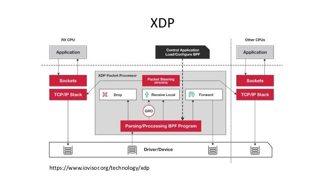 Compiling P4 to XDP, IOVISOR Summit 2017