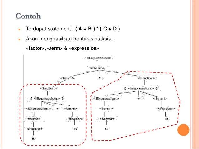 Notasi bahasa p 567 syntax tree pohon ccuart Choice Image