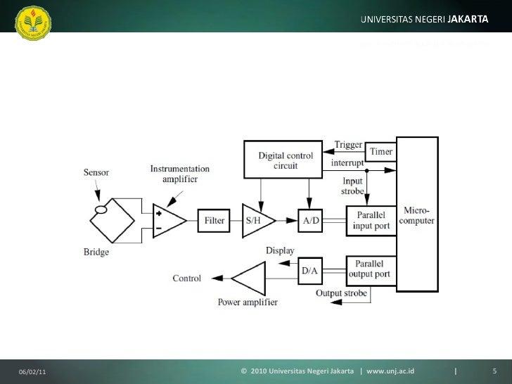 Mikroprosesor dan antarmuka 5 mikrokomputer dansistemdigital ccuart Gallery
