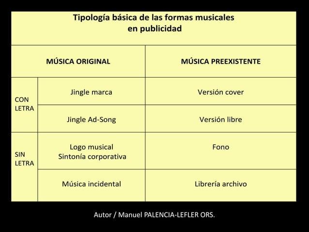 Tipología básica de las formas musicales en publicidad MÚSICA ORIGINAL MÚSICA PREEXISTENTE CON LETRA Jingle marca Versión ...