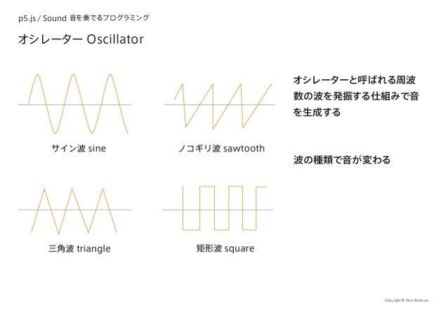 p5.js / Sound 音を奏でるプログラミング Copyright © Akio Yonekura オシレーター Oscillator オシレーターと呼ばれる周波 数の波を発振する仕組みで音 を生成する 波の種類で音が変わる
