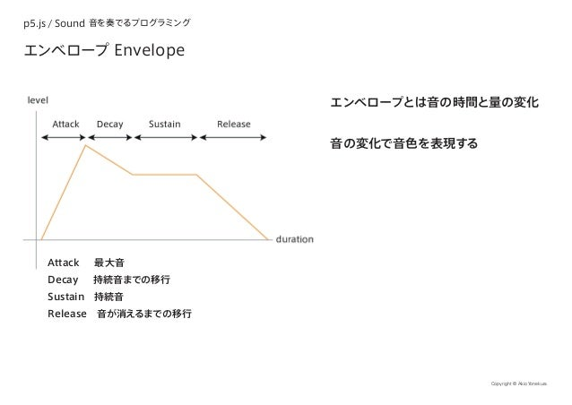 p5.js / Sound 音を奏でるプログラミング Copyright © Akio Yonekura エンベロープ Envelope エンベロープとは音の時間と量の変化 音の変化で音色を表現する Attack  最大音 Decay  持続音...