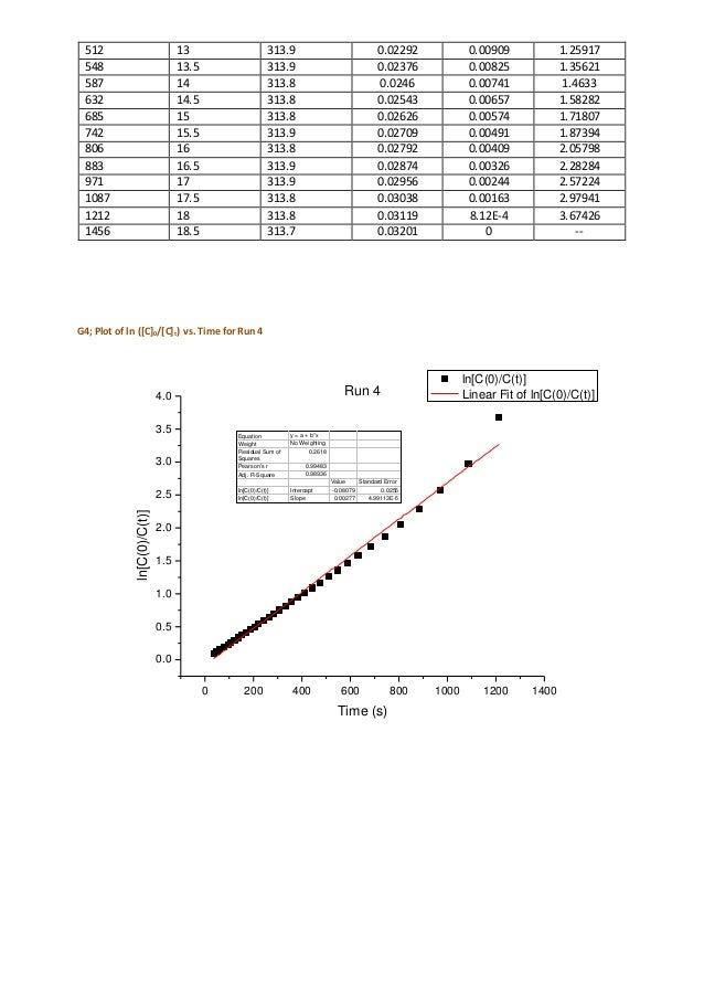harcourt essen reaction The compensation method of determining the rate of oxidation of hydrogen iodide  rate of progress of a chemical reaction is that of messrs harcourt and esson .