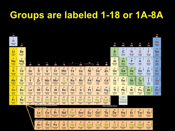 Lecture 6 1 The Periodic Table
