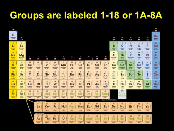 Lecture 61 the periodic table the group 1 1a elements are called alkali metals1a urtaz Choice Image