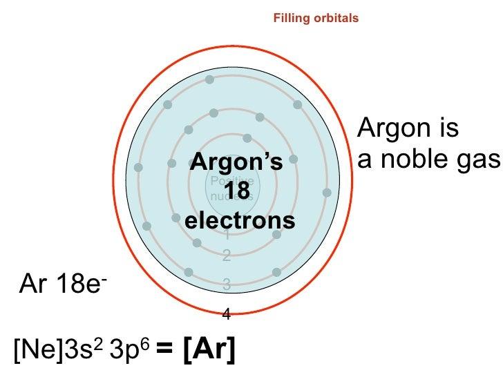 Argon Orbital Filling Diagram Block And Schematic Diagrams