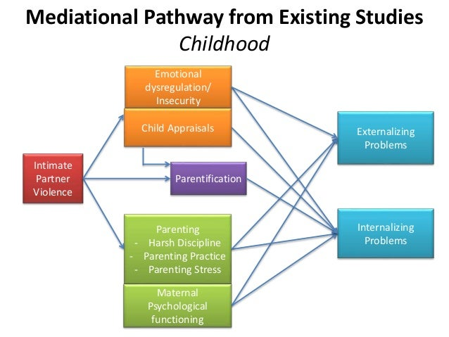 internalizing symptoms and affect of children 2007a, b) however, the effects found for parenting's relationship with children's  internalizing symptoms have been modest that is, four.