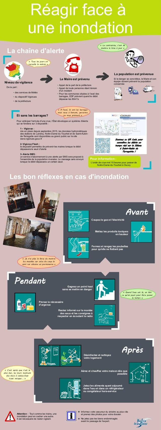 La chaîne d'alerte De la part:  des services de Météo  du dispositif Vigicrues  de la préfecture Niveau de vigilance L...