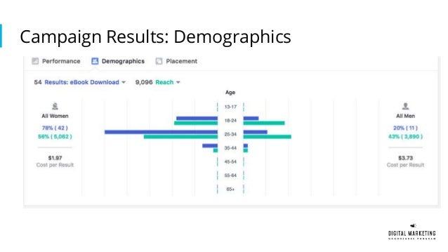 Udacity Digital Marketing Nanodegree Portfolio