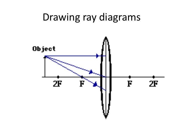 p8 converging lens