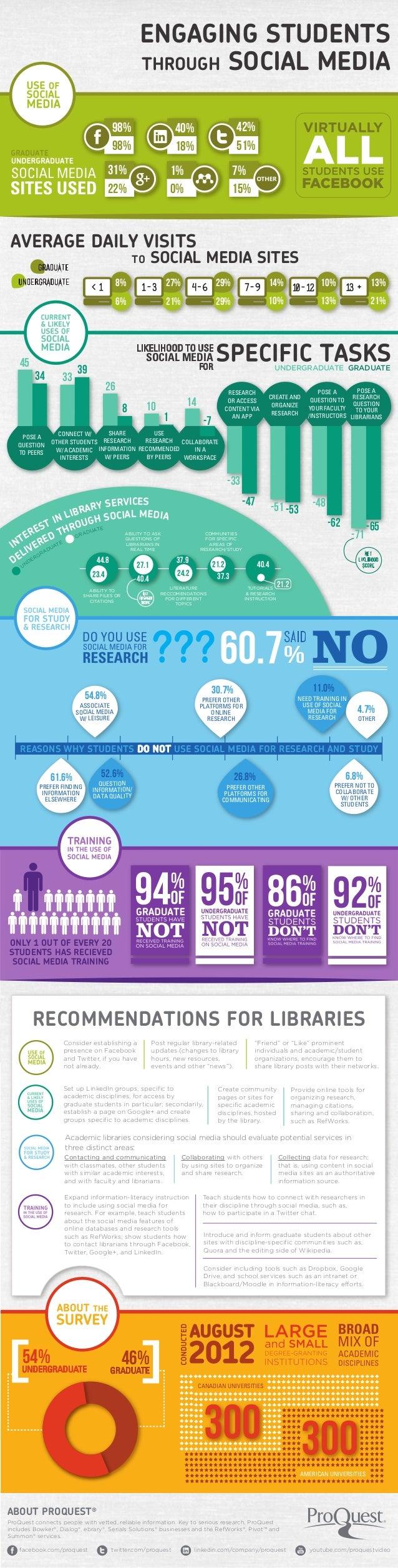 ENGAGING STUDENTS THROUGH SOCIAL MEDIA 98% 98%  42% 51%  40% 18%  31% 22%  7% 15%  1% 0%  AVERAGE DAILY VISITS  SOCIAL MED...