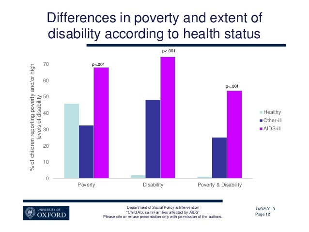 poverty and child abuse Objective: to examine the relation between county-level income inequality and rates of child maltreatment methods: data on substantiated reports of child abuse and.