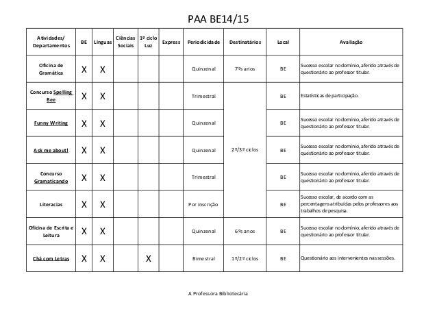 PAA BE14/15 Atividades/ Departamentos BE Línguas Ciências Sociais 1º ciclo Luz Express Periodicidade Destinatários Local A...