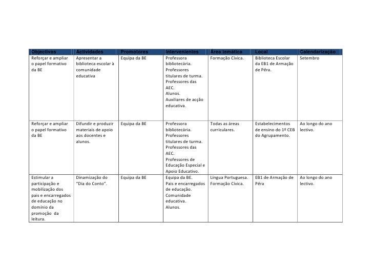 <br />ObjectivosActividadesPromotoresIntervenientesÁrea temáticaLocal CalendarizaçãoReforçar e ampliar o papel formati...