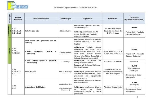 Línguas/Projet os  Articulação  Biblioteca do Agrupamento de Escolas do Vale de Ovil  Projeto Educativo  B.2.1 D.1.1, D.1....