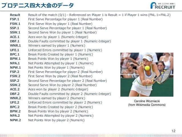 プロテニス四大大会のデータ Result Result of the match (0/1) - Referenced on Player 1 is Result = 1 if Player 1 wins (FNL.1>FNL.2) FSP.1...