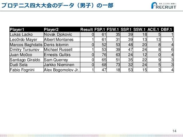 プロテニス四大大会のデータ(男子)の一部 14 Player1 Player2 Result FSP.1 FSW.1 SSP.1 SSW.1 ACE.1 DBF.1 Lukas Lacko Novak Djokovic 0 61 35 39 1...
