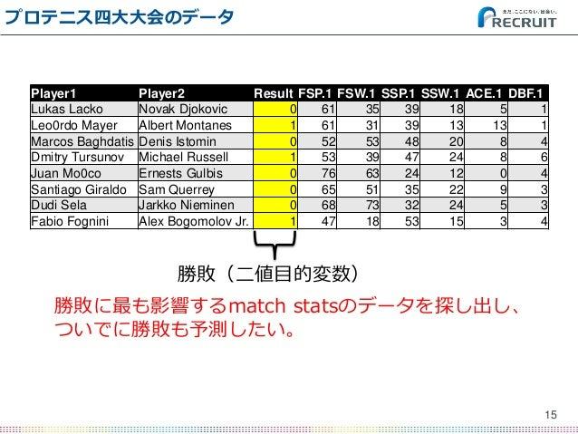プロテニス四大大会のデータ 15 Player1 Player2 Result FSP.1 FSW.1 SSP.1 SSW.1 ACE.1 DBF.1 Lukas Lacko Novak Djokovic 0 61 35 39 18 5 1 L...