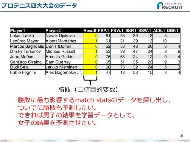 プロテニス四大大会のデータ 16 Player1 Player2 Result FSP.1 FSW.1 SSP.1 SSW.1 ACE.1 DBF.1 Lukas Lacko Novak Djokovic 0 61 35 39 18 5 1 L...