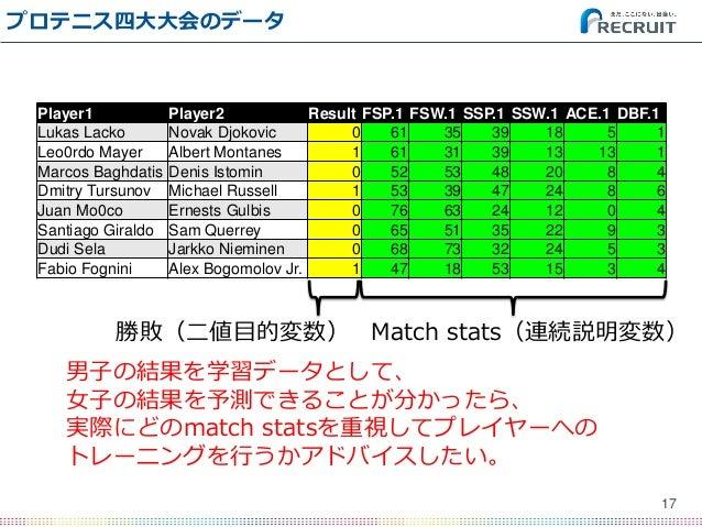 プロテニス四大大会のデータ 17 Player1 Player2 Result FSP.1 FSW.1 SSP.1 SSW.1 ACE.1 DBF.1 Lukas Lacko Novak Djokovic 0 61 35 39 18 5 1 L...