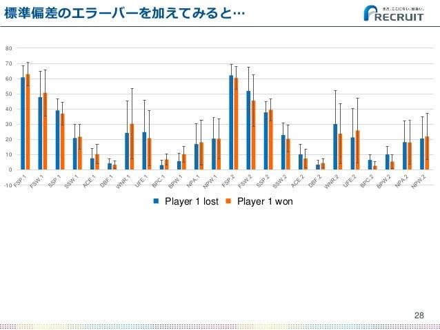 標準偏差のエラーバーを加えてみると… 28 -10 0 10 20 30 40 50 60 70 80 Player 1 lost Player 2 wonPlayer 1 lost Player 1 won