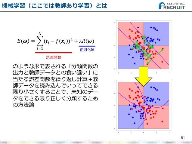 機械学習(ここでは教師あり学習)とは 61 𝐸 𝝎 = (𝑡𝑖 − 𝑓 𝒙𝑖 )2 𝑁 𝑖=1 + 𝜆𝑅(𝝎) のような形で表される「分類関数の 出力と教師データとの食い違い」に 当たる誤差関数を繰り返し計算+教 師データを読み込んでいってでき...