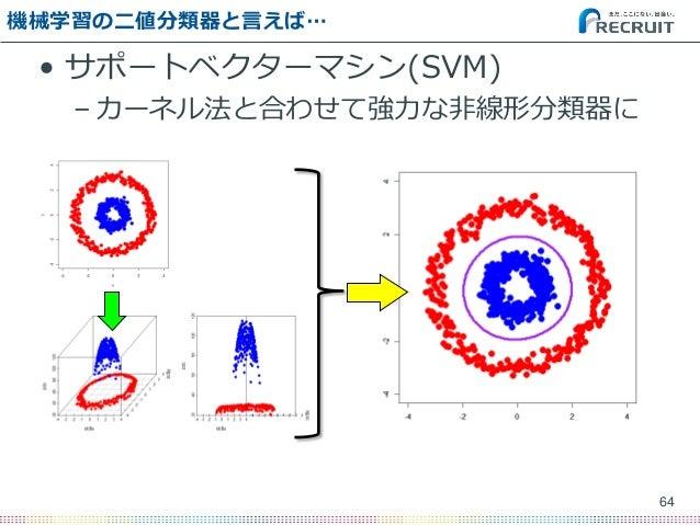 機械学習の二値分類器と言えば… • サポートベクターマシン(SVM) – カーネル法と合わせて強力な非線形分類器に 64